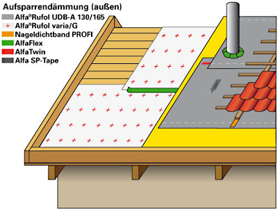 Wärmedämmung mit Dampfbremse Rufol varia und A klassifizierte Steildachbahn, Unterspannbahn Alfa Rufol UDB-A