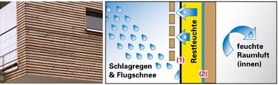 UV-beständige Fassadenbahn für teiloffene und hinterlüftetet Sichtfassaden